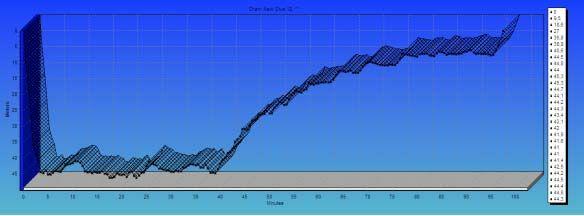 Perfil do mergulho retirado do computador Nitek Duo, que trabalhou em modo gauge durante todo o mergulho, fazendo redundância com um Bottom Timer.