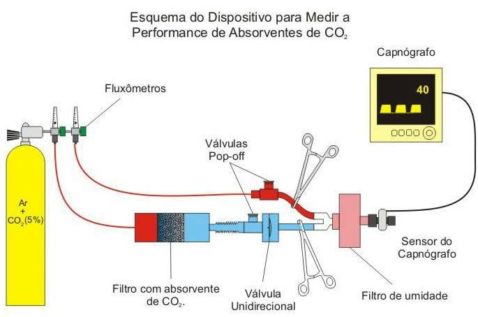 Esquema do dispositivo para medir a performance dos diversos tipos de absorventes de CO.